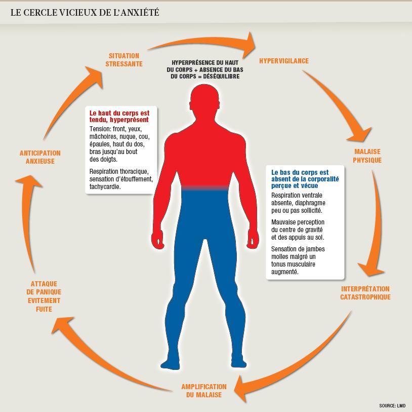 symptomes physiques